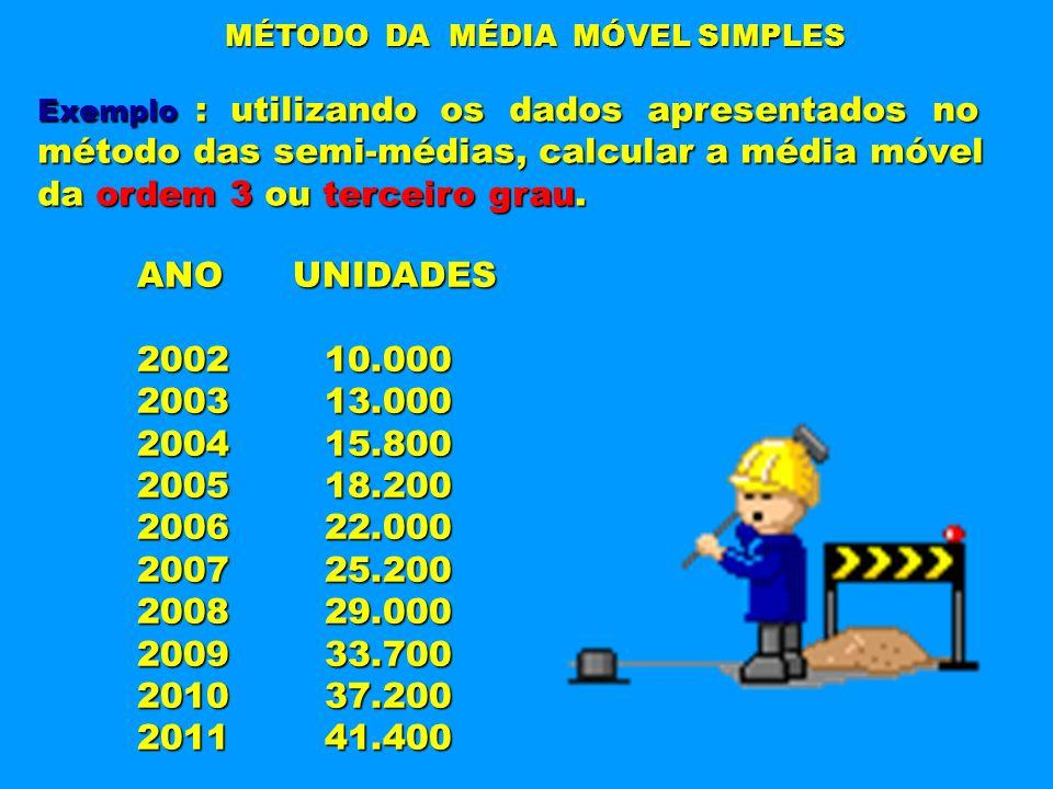 MÉTODO DA MÉDIA MÓVEL SIMPLES Exemplo : utilizando os dados apresentados no método das semi-médias, calcular a média móvel da ordem 3 ou terceiro grau