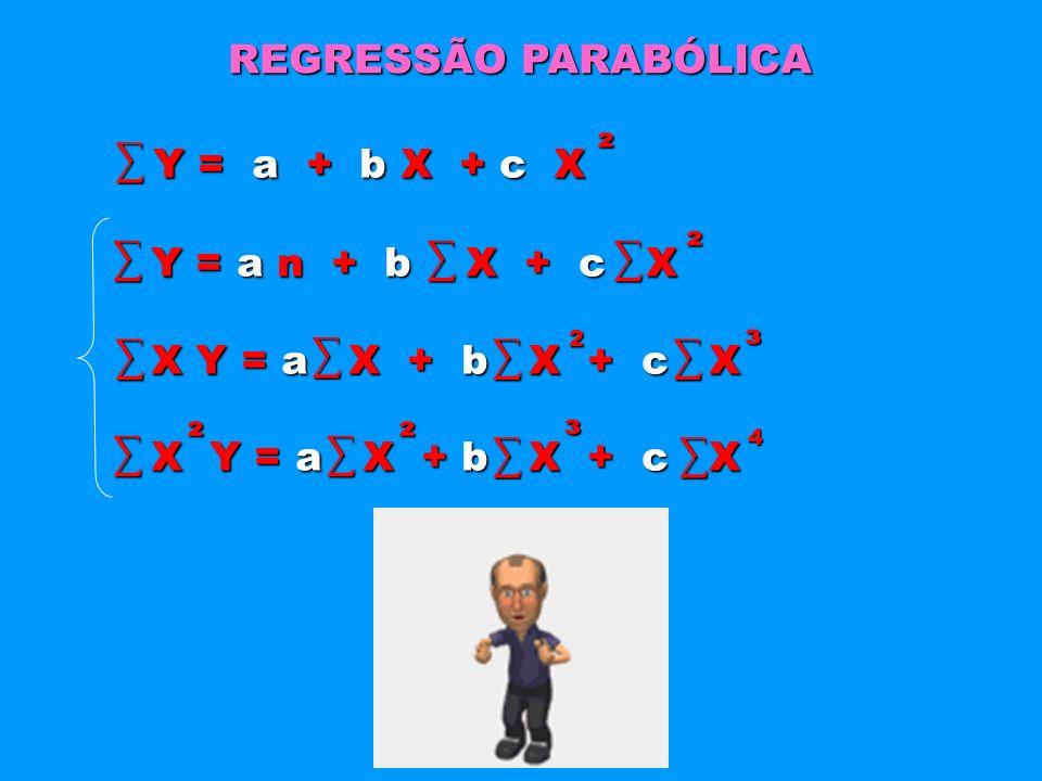 REGRESSÃO PARABÓLICA Y = a + b X + c X Y = a + b X + c X Y = a n + b X + c X Y = a n + b X + c X X Y = a X + b X + c X X Y = a X + b X + c X ² ² ² ² ³
