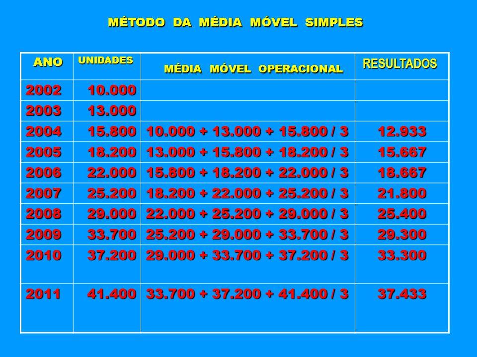MÉTODO DA MÉDIA MÓVEL SIMPLES ANO ANOUNIDADES MÉDIA MÓVEL OPERACIONAL MÉDIA MÓVEL OPERACIONAL RESULTADOS RESULTADOS 2002 10.000 10.000 2003 13.000 13.
