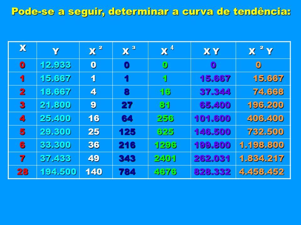 Pode-se a seguir, determinar a curva de tendência: X Y Y X X Y 012.933 0 0 0 0 0 115.667 1 1 1 15.667 15.667 218.667 4 8 16 16 37.344 37.344 74.668 74