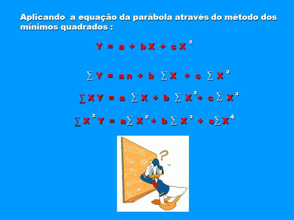 Aplicando a equação da parábola através do método dos Aplicando a equação da parábola através do método dos mínimos quadrados : mínimos quadrados : Y