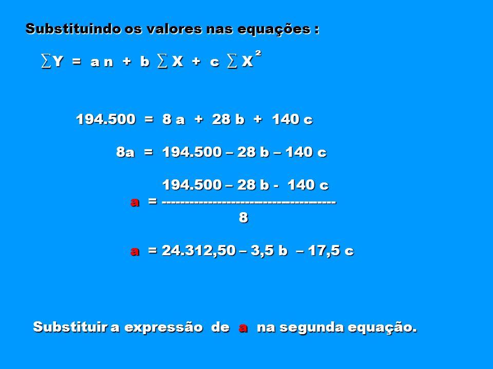 Substituindo os valores nas equações : Y = a n + b X + c X Y = a n + b X + c X ² 194.500 = 8 a + 28 b + 140 c 8a = 194.500 – 28 b – 140 c 8a = 194.500