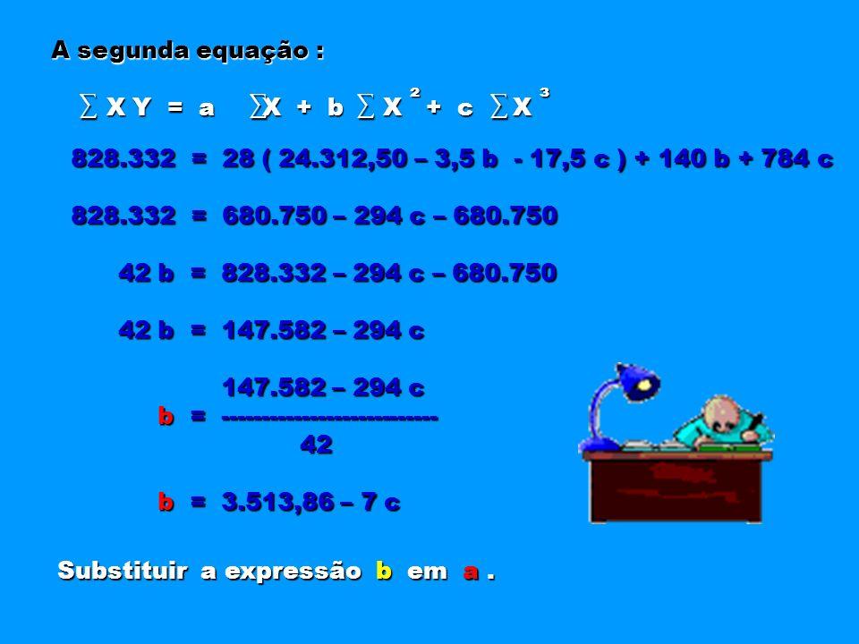 A segunda equação : X Y = a X + b X + c X X Y = a X + b X + c X ² ³ 828.332 = 28 ( 24.312,50 – 3,5 b - 17,5 c ) + 140 b + 784 c 828.332 = 680.750 – 29