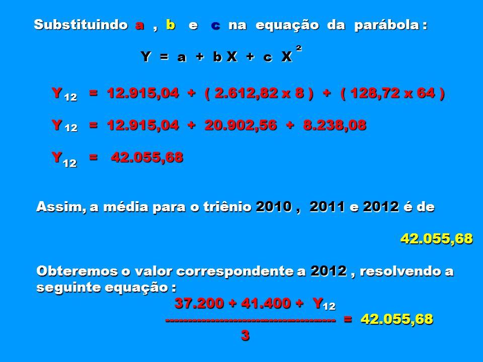 Substituindo a, b e c na equação da parábola : Substituindo a, b e c na equação da parábola : Y = a + b X + c X Y = a + b X + c X ² Y = 12.915,04 + (
