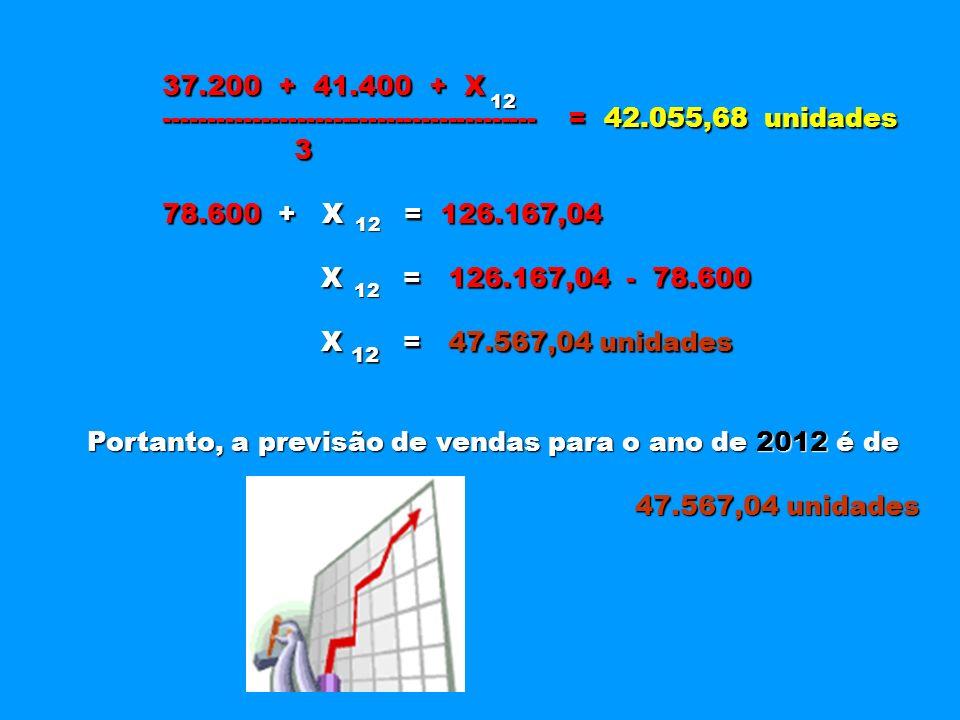 37.200 + 41.400 + X ------------------------------------------ = 42.055,68 unidades 3 78.600 + X = 126.167,04 X = 126.167,04 - 78.600 X = 126.167,04 -