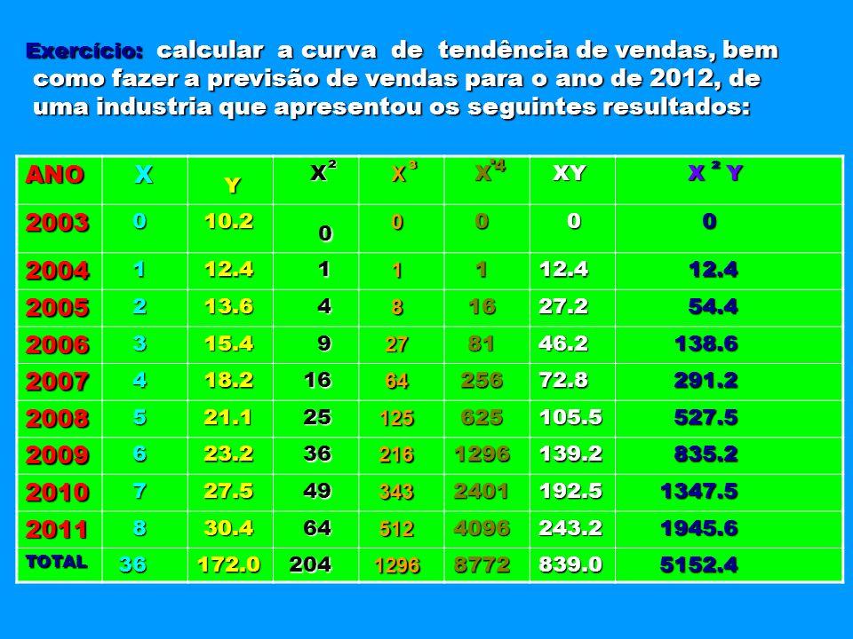 Exercício: calcular a curva de tendência de vendas, bem como fazer a previsão de vendas para o ano de 2012, de como fazer a previsão de vendas para o