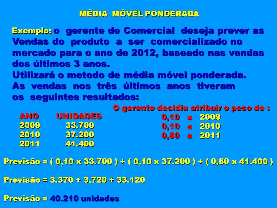 MÉDIA MÓVEL PONDERADA Exemplo: o gerente de Comercial deseja prever as Vendas do produto a ser comercializado no mercado para o ano de 2012, baseado n