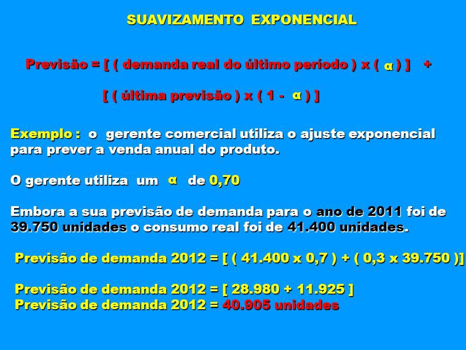 SUAVIZAMENTO EXPONENCIAL Previsão = [ ( demanda real do último período ) x ( ) ] + [ ( última previsão ) x ( 1 - ) ] [ ( última previsão ) x ( 1 - ) ]
