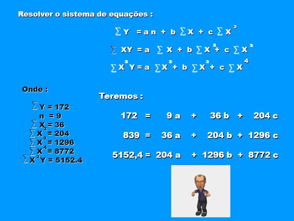 Resolver o sistema de equações : Resolver o sistema de equações : Y = a n + b X + c X Y = a n + b X + c X XY = a X + b X + c X XY = a X + b X + c X ²