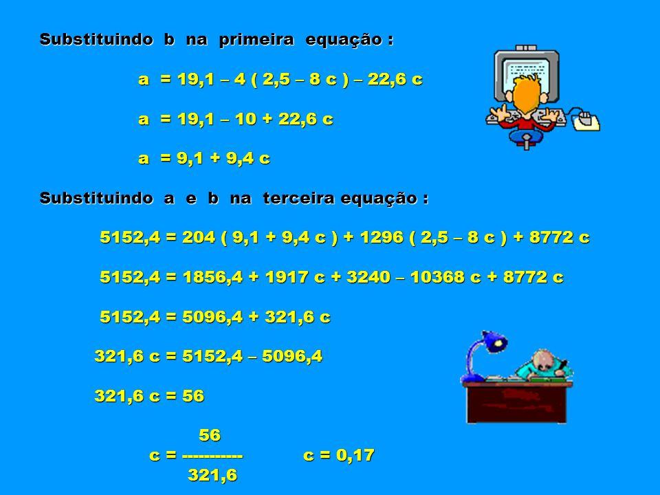 Substituindo b na primeira equação : a = 19,1 – 4 ( 2,5 – 8 c ) – 22,6 c a = 19,1 – 4 ( 2,5 – 8 c ) – 22,6 c a = 19,1 – 10 + 22,6 c a = 19,1 – 10 + 22