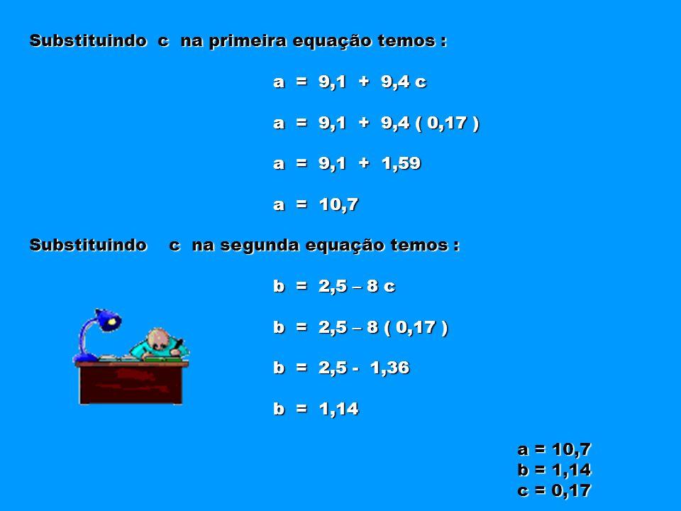 Substituindo c na primeira equação temos : a = 9,1 + 9,4 c a = 9,1 + 9,4 c a = 9,1 + 9,4 ( 0,17 ) a = 9,1 + 9,4 ( 0,17 ) a = 9,1 + 1,59 a = 9,1 + 1,59