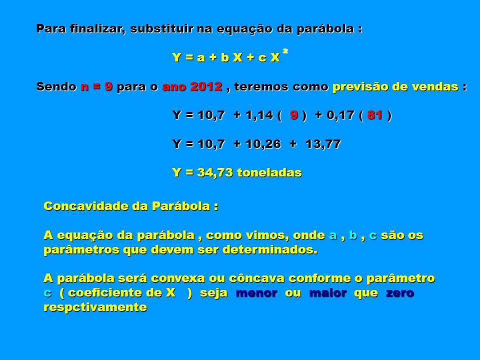 Para finalizar, substituir na equação da parábola : Y = a + b X + c X Y = a + b X + c X Sendo n = 9 para o ano 2012, teremos como previsão de vendas :