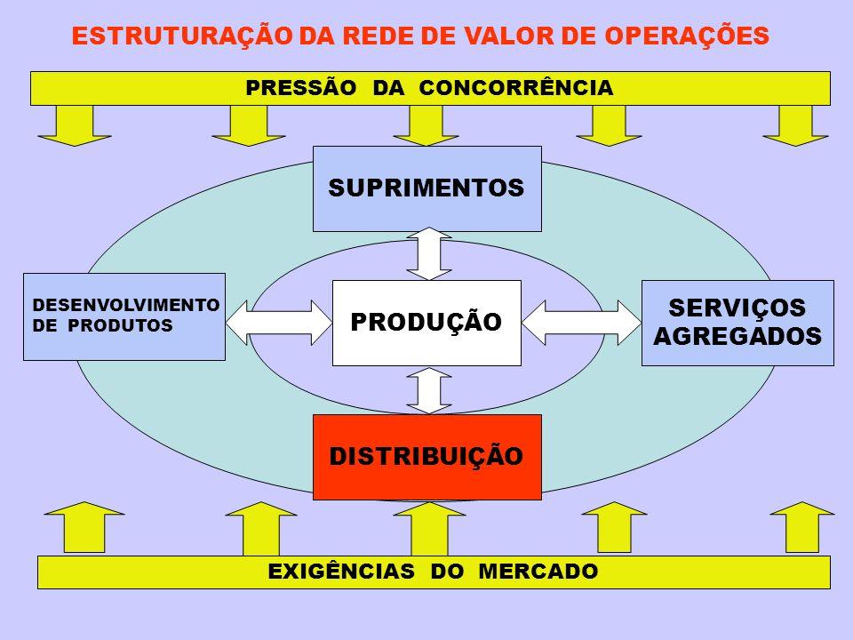ESTRUTURAÇÃO DA REDE DE VALOR DE OPERAÇÕES PRESSÃO DA CONCORRÊNCIA EXIGÊNCIAS DO MERCADO DISTRIBUIÇÃO PRODUÇÃO SERVIÇOS AGREGADOS SUPRIMENTOS DESENVOLVIMENTO DE PRODUTOS