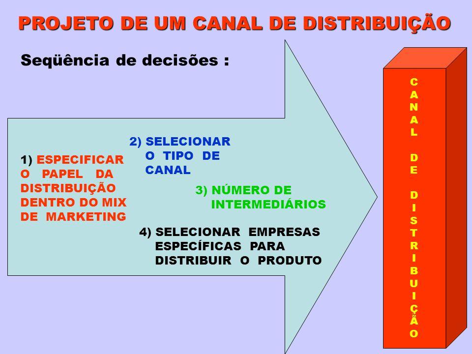 PROJETO DE UM CANAL DE DISTRIBUIÇÃO Seqüência de decisões : 1) ESPECIFICAR O PAPEL DA DISTRIBUIÇÃO DENTRO DO MIX DE MARKETING 2) SELECIONAR O TIPO DE CANAL 3) NÚMERO DE INTERMEDIÁRIOS 4) SELECIONAR EMPRESAS ESPECÍFICAS PARA DISTRIBUIR O PRODUTO CANALDEDISTRIBUIÇÃOCANALDEDISTRIBUIÇÃO