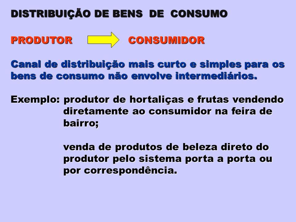 DISTRIBUIÇÃO DE BENS DE CONSUMO PRODUTOR CONSUMIDOR Canal de distribuição mais curto e simples para os bens de consumo não envolve intermediários. Exe