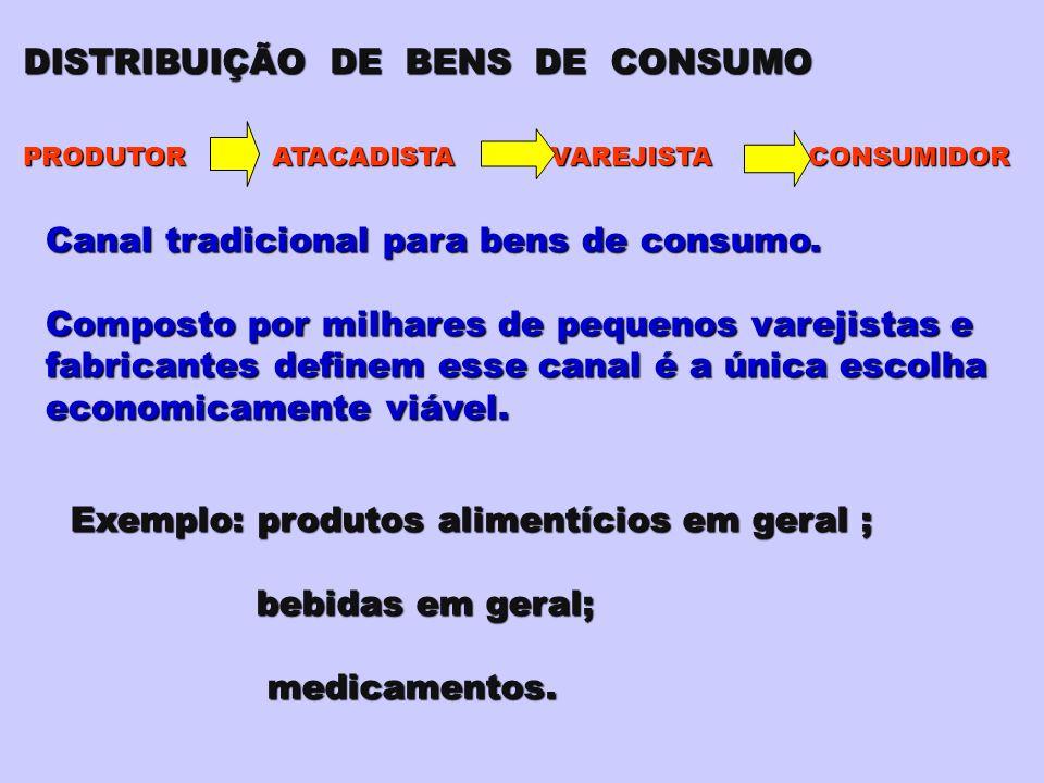 PRODUTOR ATACADISTA VAREJISTA CONSUMIDOR Canal tradicional para bens de consumo.