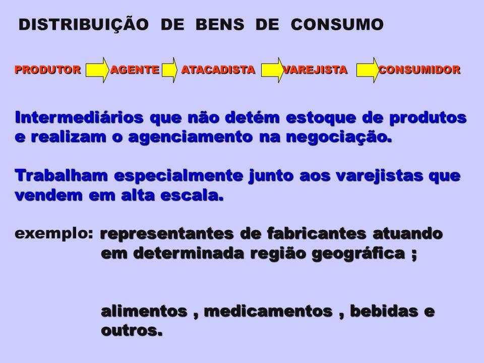 PRODUTOR AGENTE ATACADISTA VAREJISTA CONSUMIDOR Intermediários que não detém estoque de produtos e realizam o agenciamento na negociação.