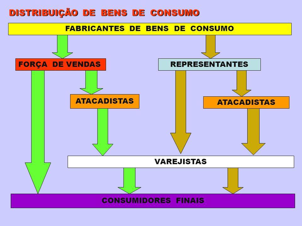 FABRICANTES DE BENS DE CONSUMO FORÇA DE VENDASREPRESENTANTES CONSUMIDORES FINAIS VAREJISTAS ATACADISTAS