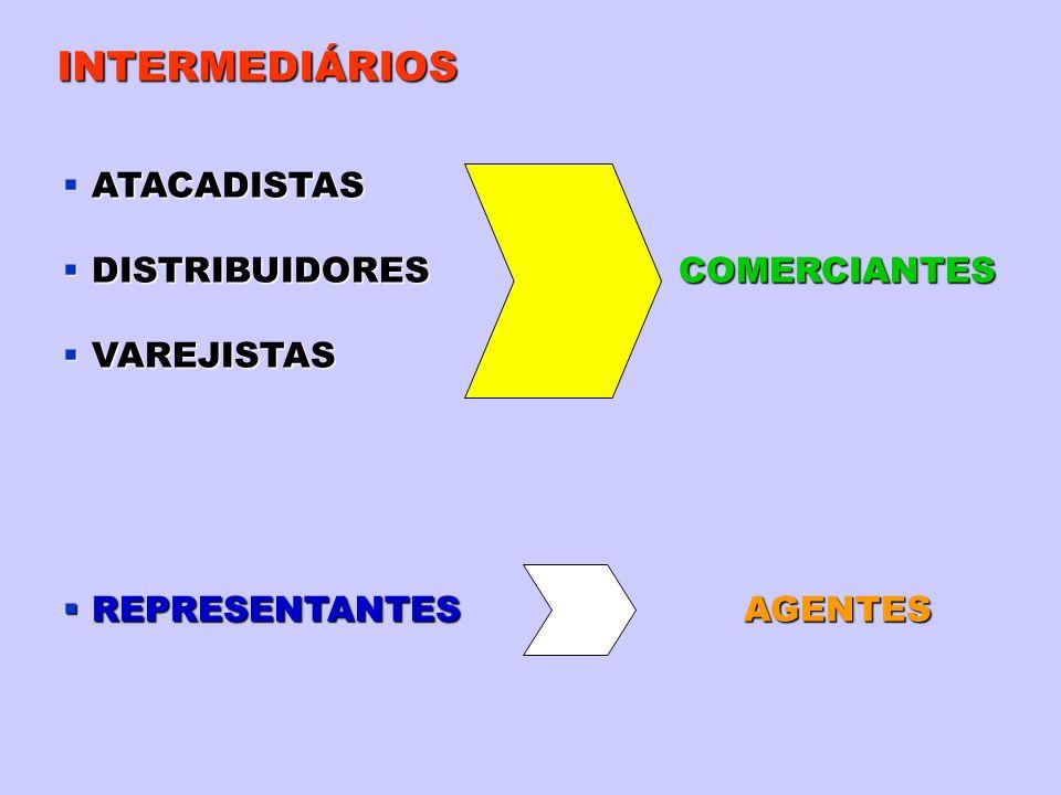 INTERMEDIÁRIOS DISTRIBUIDORES COMERCIANTES DISTRIBUIDORES COMERCIANTES VAREJISTAS VAREJISTAS REPRESENTANTESAGENTES REPRESENTANTES AGENTES