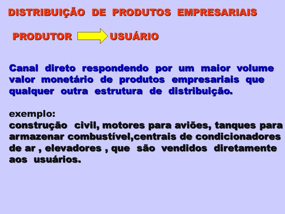 DISTRIBUIÇÃO DE PRODUTOS EMPRESARIAIS PRODUTOR USUÁRIO Canal direto respondendo por um maior volume valor monetário de produtos empresariais que qualquer outra estrutura de distribuição.