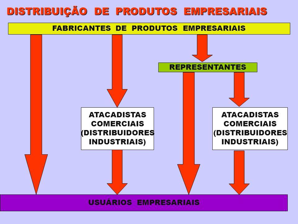 FABRICANTES DE PRODUTOS EMPRESARIAIS USUÁRIOS EMPRESARIAIS REPRESENTANTES ATACADISTAS COMERCIAIS (DISTRIBUIDORES INDUSTRIAIS) ATACADISTAS COMERCIAIS (