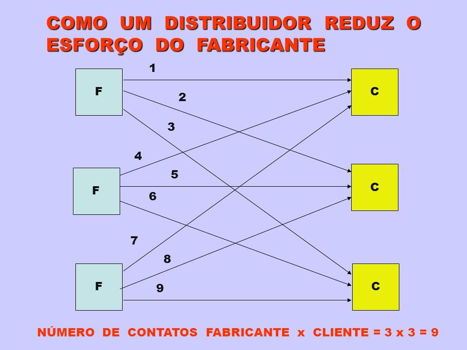 COMO UM DISTRIBUIDOR REDUZ O ESFORÇO DO FABRICANTE F F F C C C NÚMERO DE CONTATOS FABRICANTE x CLIENTE = 3 x 3 = 9 1 2 3 4 5 6 7 8 9