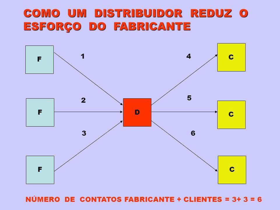 COMO UM DISTRIBUIDOR REDUZ O ESFORÇO DO FABRICANTE F F F D C C C 1 2 3 4 5 6 NÚMERO DE CONTATOS FABRICANTE + CLIENTES = 3+ 3 = 6