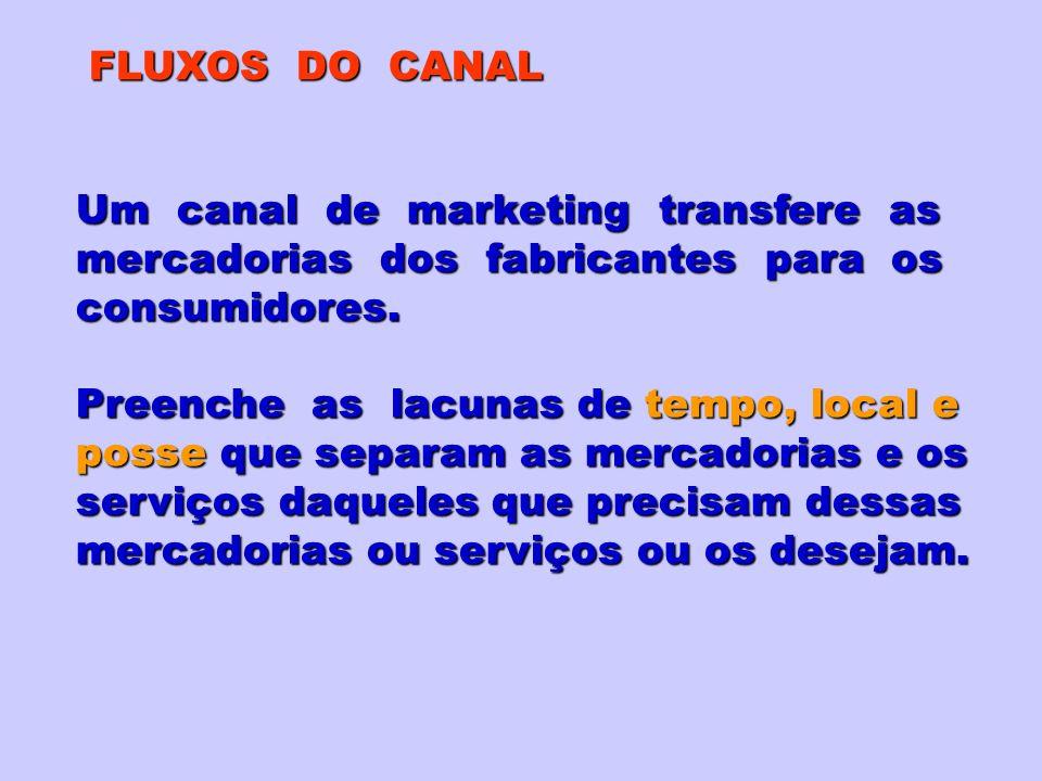 FLUXOS DO CANAL Um canal de marketing transfere as mercadorias dos fabricantes para os consumidores. Preenche as lacunas de tempo, local e posse que s