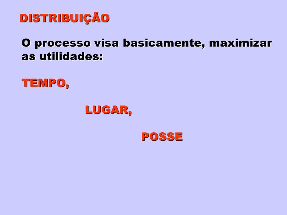 DISTRIBUIÇÃO O processo visa basicamente, maximizar as utilidades: TEMPO, LUGAR, LUGAR, POSSE POSSE
