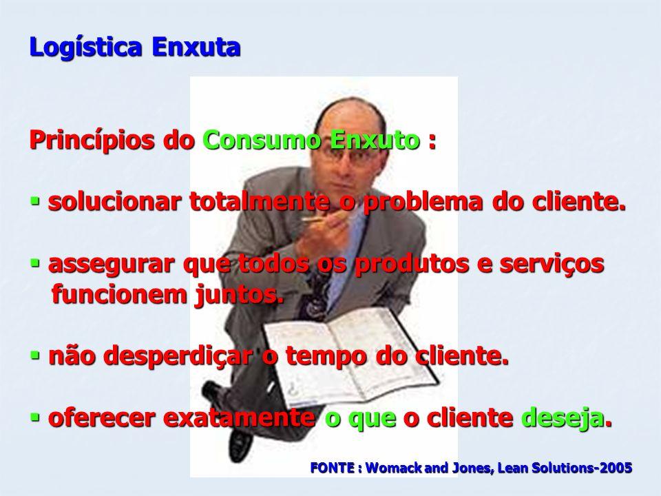 Logística Enxuta Princípios do Consumo Enxuto : solucionar totalmente o problema do cliente. solucionar totalmente o problema do cliente. assegurar qu