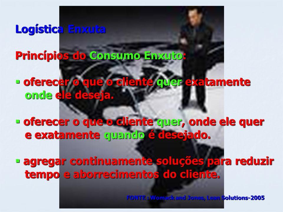 Logística Enxuta Princípios do Consumo Enxuto: oferecer o que o cliente quer exatamente oferecer o que o cliente quer exatamente onde ele deseja. onde