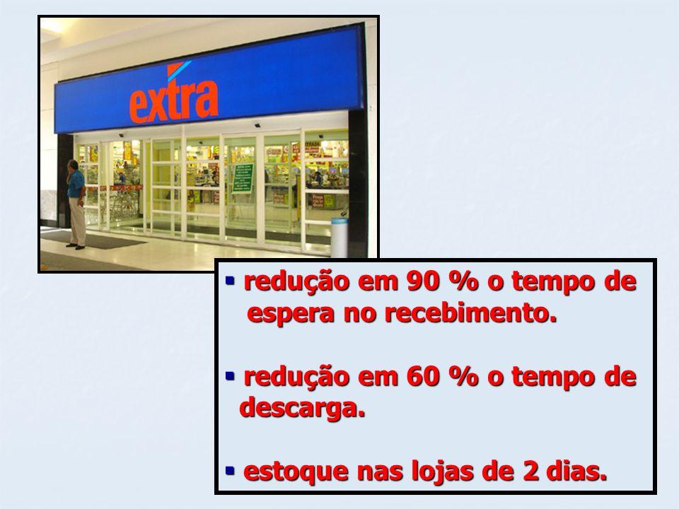 redução em 90 % o tempo de redução em 90 % o tempo de espera no recebimento. espera no recebimento. redução em 60 % o tempo de redução em 60 % o tempo