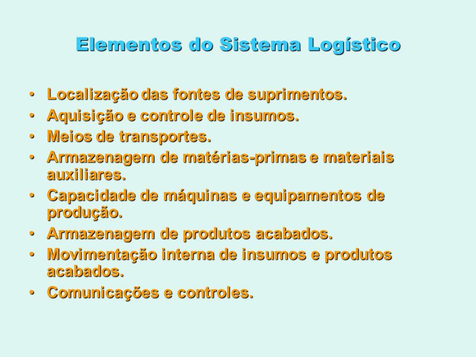 Elementos do Sistema Logístico Localização das fontes de suprimentos.Localização das fontes de suprimentos. Aquisição e controle de insumos.Aquisição