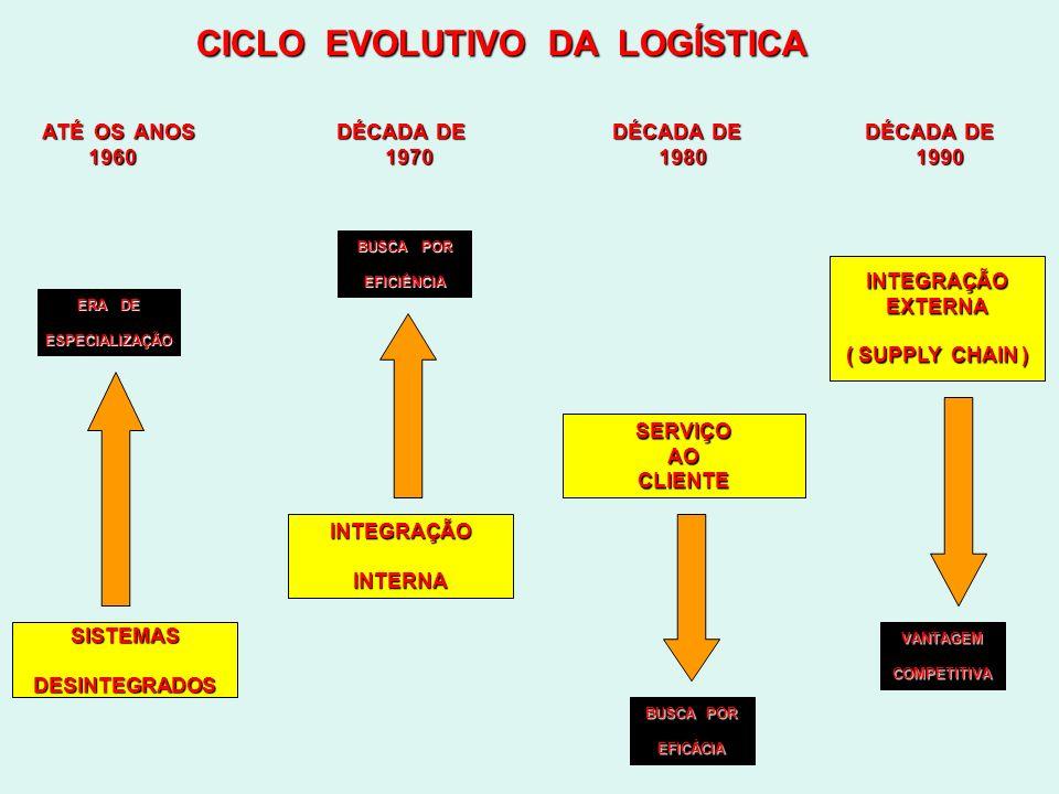 EVOLUÇÃO DA VISÃO LOGÍSTICA REQUERIMENTOS GESTÃO DA DA CADEIA CADEIA DE DEPRODUÇÃO SERVIÇOS SERVIÇOSLOGÍSTICOS TRANSPORTE E ARMAZÉM ARMAZÉM GESTÃO DA CADEIA DE PRODUÇÃO GESTÃO DA CADEIA DE PRODUÇÃO LOCALIZAÇÃO DE FÁBRICAS LOCALIZAÇÃO DE FÁBRICAS ALOCAÇÃO DE PRODUTOS DAS FÁBRICAS ALOCAÇÃO DE PRODUTOS DAS FÁBRICAS PLANEJAMENTO TRIBUTÁRIO PLANEJAMENTO TRIBUTÁRIO NÍVEL DE SERVIÇO NÍVEL DE SERVIÇO GERENCIAMENTO DA DISTRIBUIÇÃO GERENCIAMENTO DA DISTRIBUIÇÃO REDE DE DISTRIBUIÇÃO E CANAIS REDE DE DISTRIBUIÇÃO E CANAIS GESTÃO DE ESTOQUES GESTÃO DE ESTOQUES PREVISÃO DE DEMANDA PREVISÃO DE DEMANDA PROCESSAMENTO DE ORDEM DE PRODUÇÃO PROCESSAMENTO DE ORDEM DE PRODUÇÃO RELATÓRIOS DE GESTÃO RELATÓRIOS DE GESTÃO GERENCIAMENTO DE RISCO GERENCIAMENTO DE RISCO SEPARAÇÃO, MONTAGEM E TESTES SEPARAÇÃO, MONTAGEM E TESTES EMBALAGENS, ENDEREÇAMENTO EMBALAGENS, ENDEREÇAMENTO FOLLOW-UP DA ORDEM DE PEDIDOS FOLLOW-UP DA ORDEM DE PEDIDOS MONTAGEM DE CARGAS MONTAGEM DE CARGAS DESEMBARAÇO DA CARGA DESEMBARAÇO DA CARGA CONSOLIDAÇÃO E UNITIZAÇÃO DE CARGAS CONSOLIDAÇÃO E UNITIZAÇÃO DE CARGAS ARMAZENAGEM ARMAZENAGEM TRANSPORTE TRANSPORTE