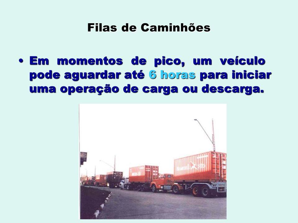 Filas de Caminhões Em momentos de pico, um veículo pode aguardar até 6 horas para iniciar uma operação de carga ou descarga.Em momentos de pico, um ve