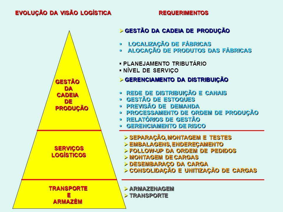 EVOLUÇÃO DA VISÃO LOGÍSTICA REQUERIMENTOS GESTÃO DA DA CADEIA CADEIA DE DEPRODUÇÃO SERVIÇOS SERVIÇOSLOGÍSTICOS TRANSPORTE E ARMAZÉM ARMAZÉM GESTÃO DA