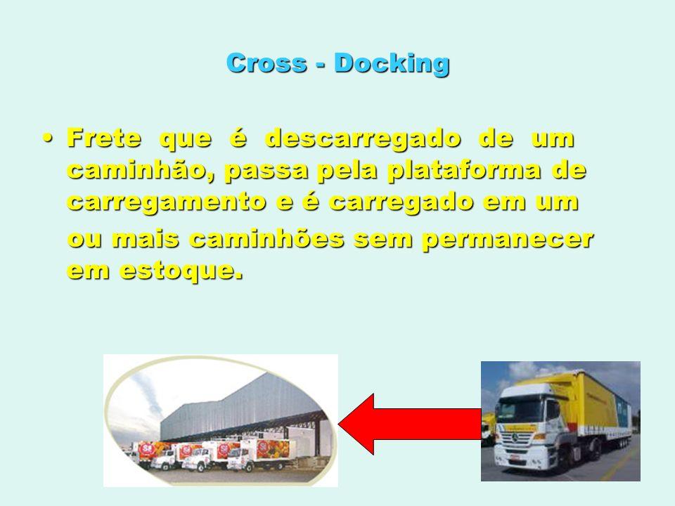 Cross - Docking Frete que é descarregado de um caminhão, passa pela plataforma de carregamento e é carregado em umFrete que é descarregado de um camin
