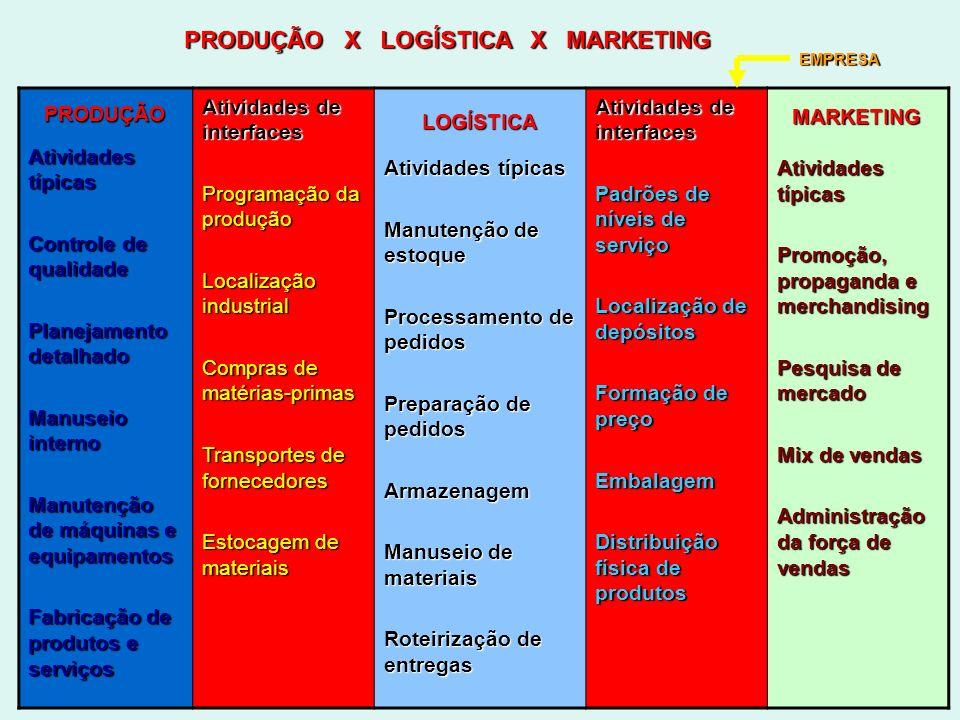 PRODUÇÃO X LOGÍSTICA X MARKETING Atividades típicas Controle de qualidade Planejamento detalhado Manuseio interno Manutenção de máquinas e equipamento