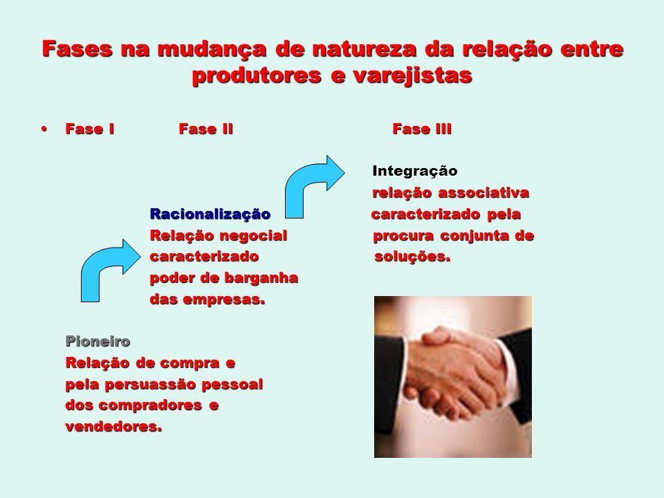Fases na mudança de natureza da relação entre produtores e varejistas Fase I Fase II Fase IIIFase I Fase II Fase III Integração Integração relação ass
