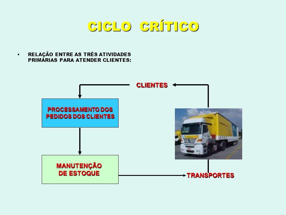 Parceria Fornecedor / Varejo ( aspecto comercial ) De :De : ComercializaçãoComercialização PreçoPreço CondiçãoCondição PromoçãoPromoção Para : Para : 1.