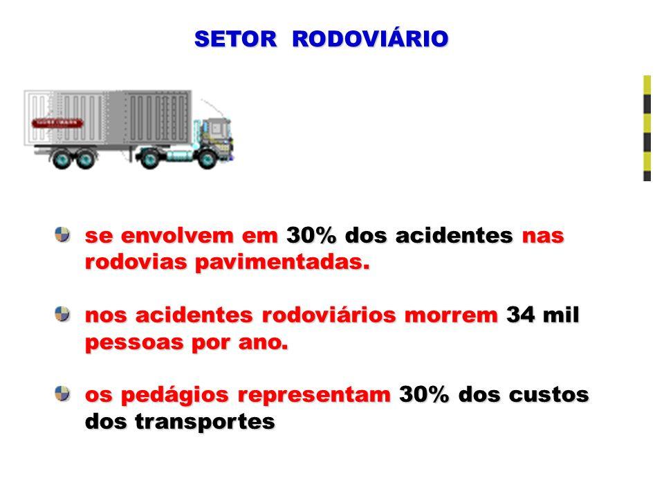 SETOR RODOVIÁRIO se envolvem em 30% dos acidentes nas se envolvem em 30% dos acidentes nas rodovias pavimentadas. rodovias pavimentadas. nos acidentes