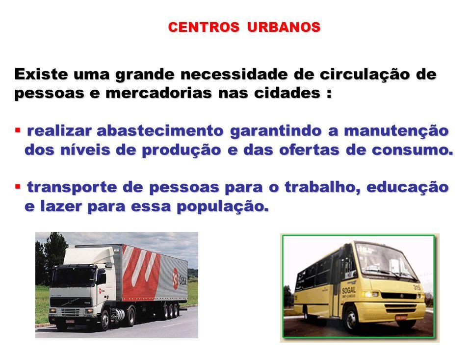 CENTROS URBANOS Existe uma grande necessidade de circulação de pessoas e mercadorias nas cidades : realizar abastecimento garantindo a manutenção real