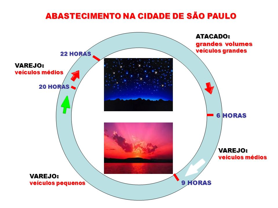 ABASTECIMENTO NA CIDADE DE SÃO PAULO 22 HORAS 20 HORAS 6 HORAS 9 HORAS VAREJO: veículos médios VAREJO: veículos pequenos ATACADO: grandes volumes veíc