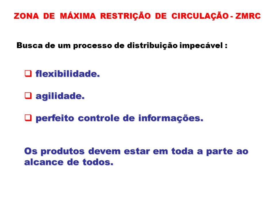 ZONA DE MÁXIMA RESTRIÇÃO DE CIRCULAÇÃO - ZMRC Busca de um processo de distribuição impecável : flexibilidade. flexibilidade. agilidade. agilidade. per