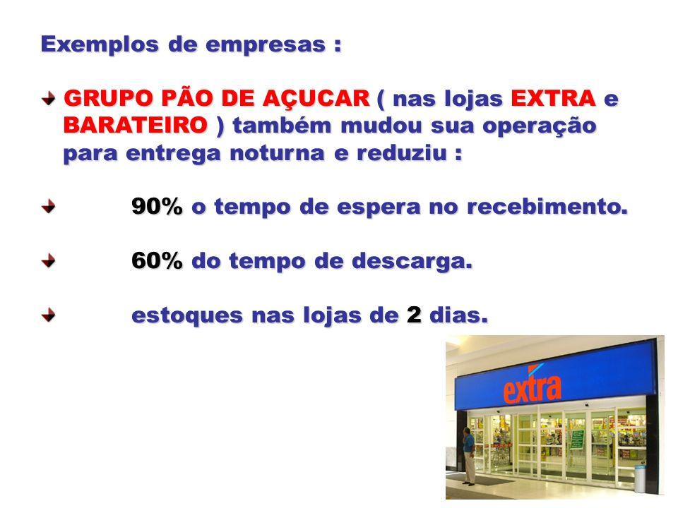 Exemplos de empresas : GRUPO PÃO DE AÇUCAR ( nas lojas EXTRA e GRUPO PÃO DE AÇUCAR ( nas lojas EXTRA e BARATEIRO ) também mudou sua operação BARATEIRO