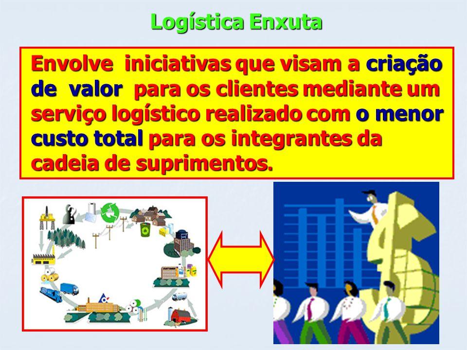 Logística Enxuta Envolve iniciativas que visam a criação Envolve iniciativas que visam a criação de valor para os clientes mediante um de valor para o