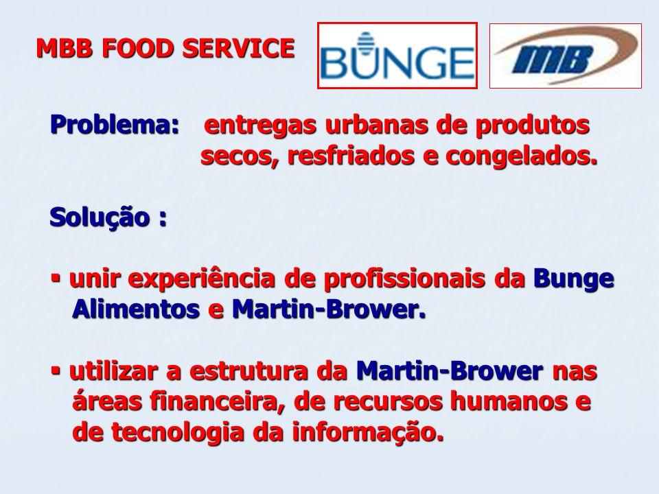 MBB FOOD SERVICE Problema: entregas urbanas de produtos secos, resfriados e congelados. secos, resfriados e congelados. Solução : unir experiência de