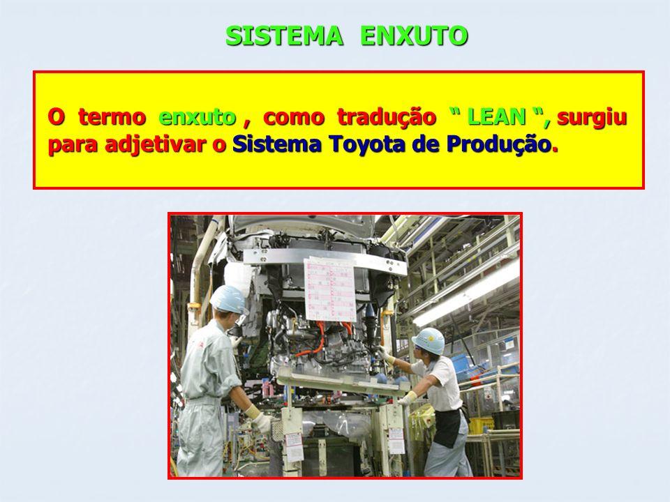 SISTEMA ENXUTO O termo enxuto, como tradução LEAN, surgiu O termo enxuto, como tradução LEAN, surgiu para adjetivar o Sistema Toyota de Produção. para