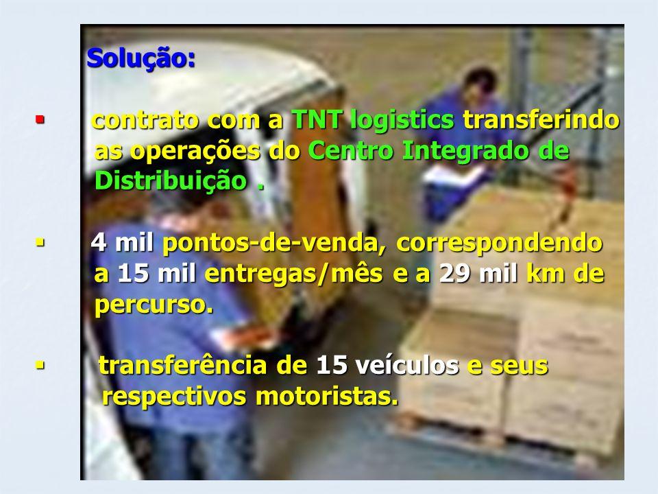 Solução: Solução: contrato com a TNT logistics transferindo contrato com a TNT logistics transferindo as operações do Centro Integrado de as operações