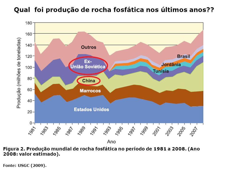 Qual foi produção de rocha fosfática nos últimos anos?? Figura 2. Produção mundial de rocha fosfática no período de 1981 a 2008. (Ano 2008: valor esti